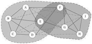 Clique Percolation Method in Python